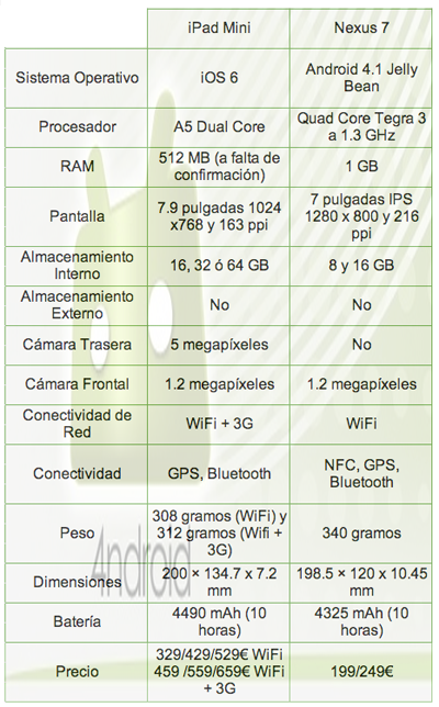 Comparison iPad Mini vs Nexus 7